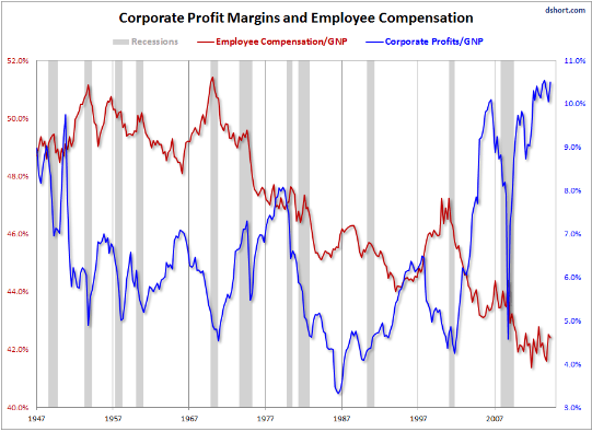 Corporate Profits vs Employee Wages